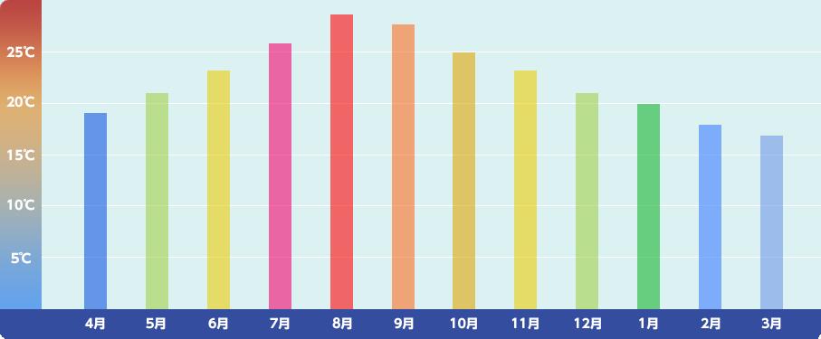 一年の水温のグラフ